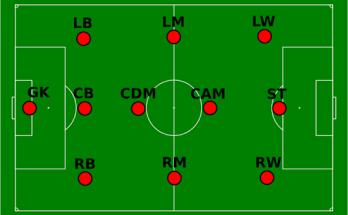 Vị trí của cầu thủ đá bóng trên sân cỏ