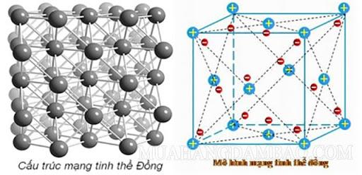 Hình vẽ minh họa cấu trúc mạng tinh thể Đồng