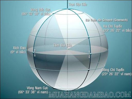Mô phỏng 5 loại đường vĩ tuyến đặc biệt của Trái đất.