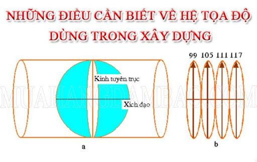 Kinh tuyến trục là gì? Hình vẽ mô phỏng đường kinh tuyến trục