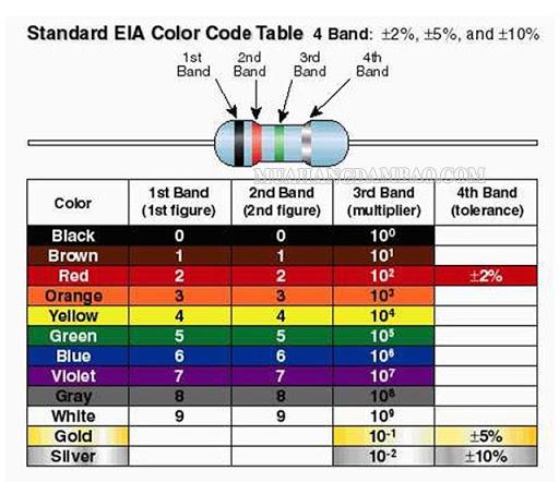 Bảng quy ước màu sắc của cuộn cảm