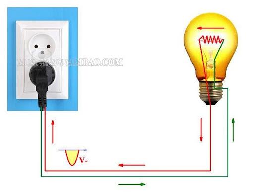 Nhiệt lượng tỏa ra trên điện trở R