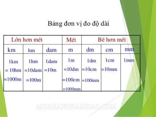 Bảng đơn vị đo độ dài toán lớp 3,4