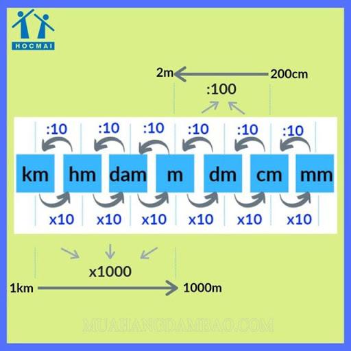 Bảng chuyển đổi đơn vị đo độ dài siêu nhanh