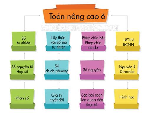 Chuyên đề số chính phương lớp 6 trong chương trình giảng dạy