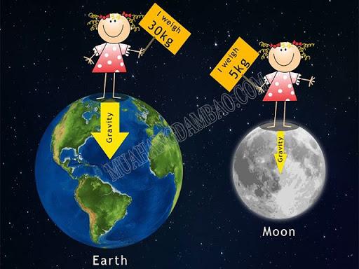 Khác nhau giữa trọng lực trên trái đất và trọng lực trên mặt trăng.