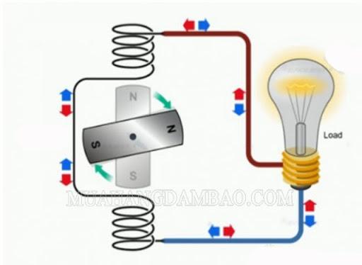 Đường đi của dòng điện qua các thiết bị