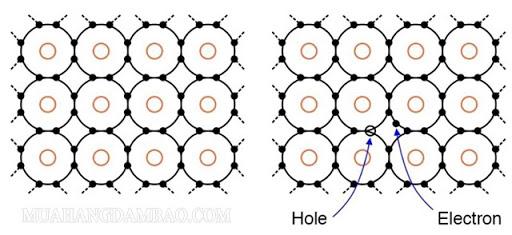Nguyên tử Si là một chất bán dẫn