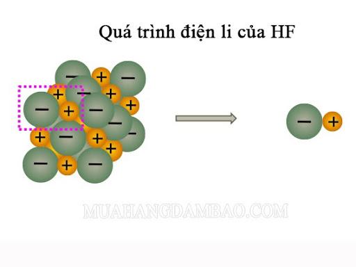 Quá trình điện ly của HF