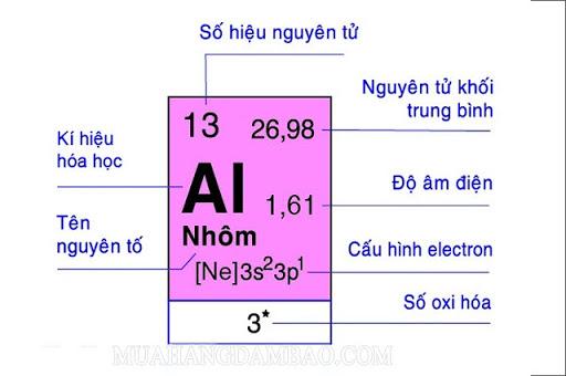 Ô nguyên tố Nhôm