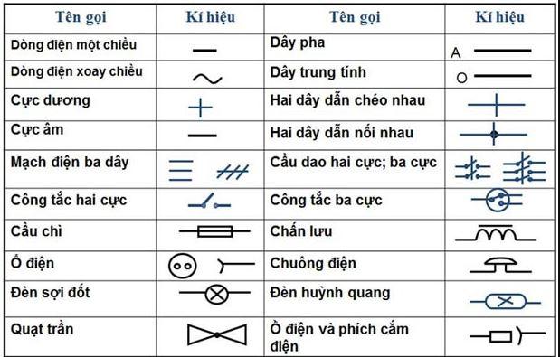 Các ký hiệu trong sơ đồ mạch điện công nghiệp