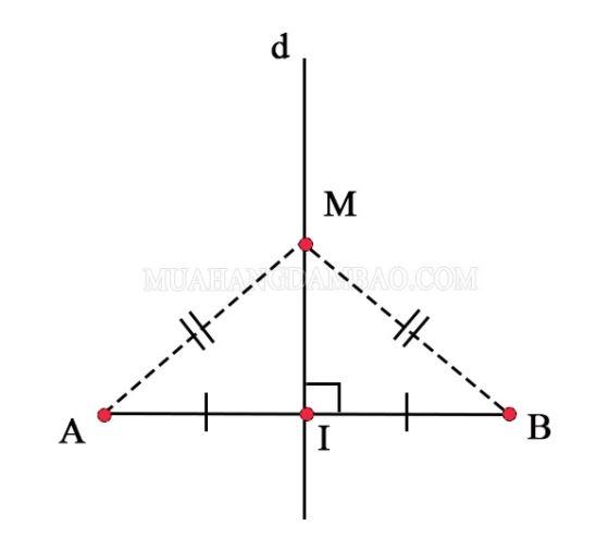 D là đường trung trực của đoạn thẳng AB