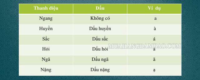 Các dấu thanh điệu của bảng chữ cái tiếng Việt