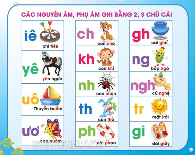 Bảng chữ cái các nguyên âm trong tiếng Việt