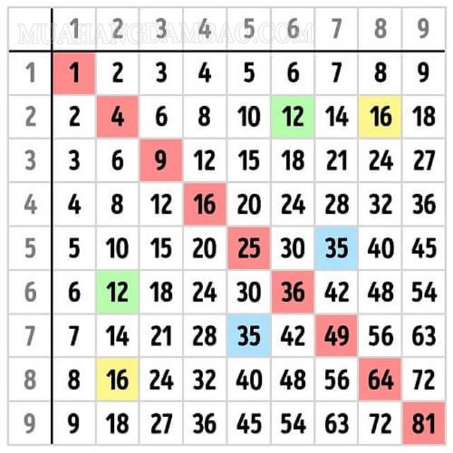 Bảng tính Pythagoras không chứa các dấu phép tính